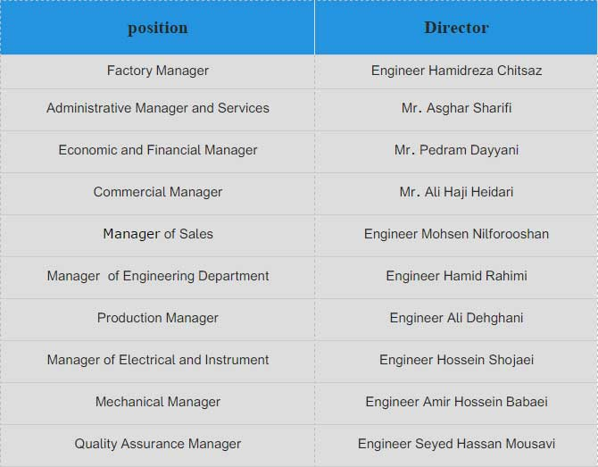 Members of middle managers